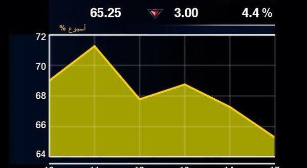 29% إلى حوالي 3.1 مليار ريال سعودي