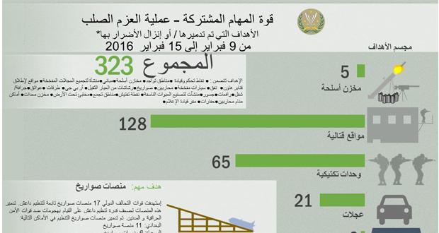 الأهداف التي تم تدميرها نتيجة للضربات الجوية للتحالف الدولي
