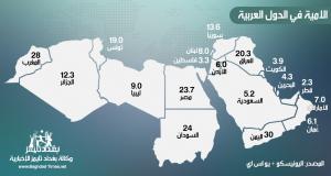 أنفوجرافيك: الامية في الدول العربية