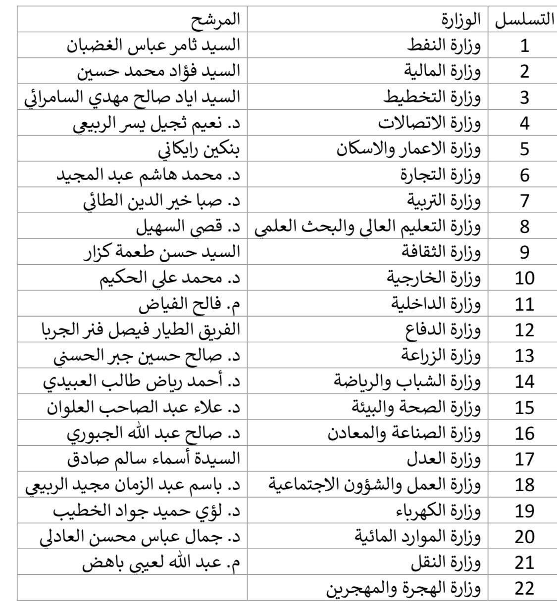 """""""بغداد تايمز"""" تنفرد بنشر اسماء الكابينة الوزارية المرتقبة"""