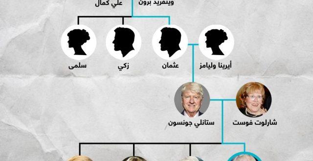 نسب رئيس الوزراء البريطاني الجديد بوريس جونسون ..هو حفيد علي بيك وزير الداخلية العثماني