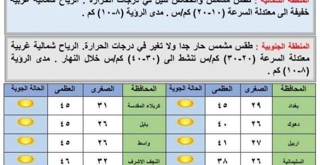 تعرف على درجات الحرارة في العراق للأيام المقبلة
