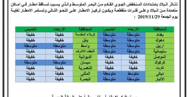 تأثر معظم محافظات العراق بموجة امطار في نهاية الأسبوع