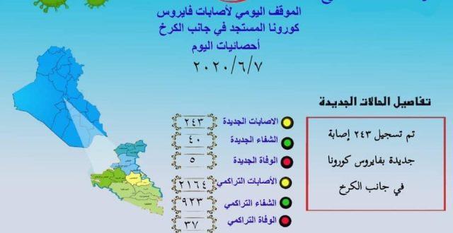 التوزيع الجغرافي للاصابات في الكرخ