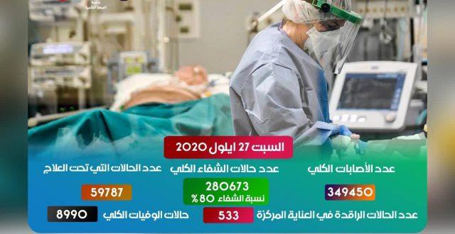 كورونا العراق يسجل  شفاء اعلى من الاصابة خلال ال٢٤ ساعة الماضية