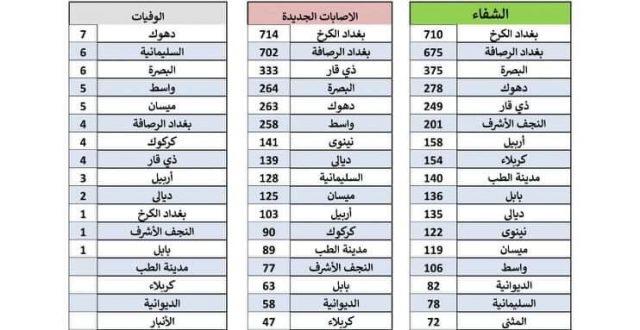 الصحة تسجل 3672 اصابة جديدة بكورونا و3861 حالة شفاء و49 وفاة في عموم العراق