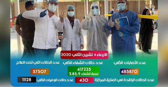 العراق يحقق اعلى نسبة شفاء يومية من كورونا