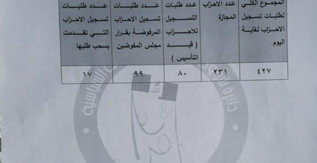 مفوضية الانتخابات توضح موقف تسجيل الأحزاب المقرر مشاركتها في الانتخابات النيابية المبكرة