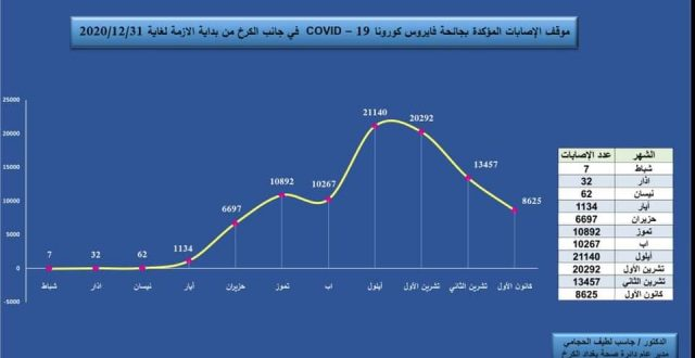 مدير صحة الكرخ ينشر على صفحته بالفيسبوك  احصائيات لكورونا في الكرخ منذو بداية ظهورها وحتى الان
