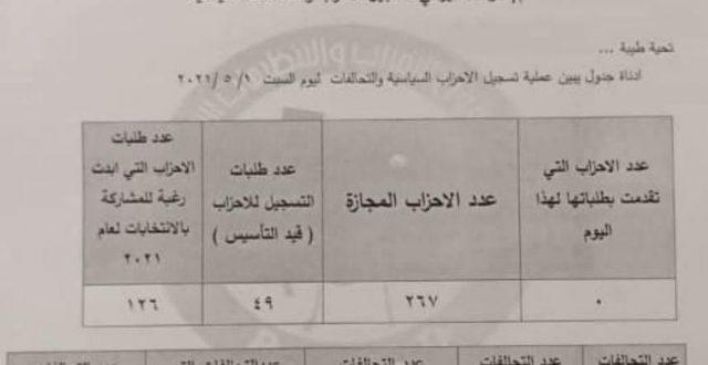 المفوضية تعلن الموقف النهائي للأحزاب والتحالفات التي ستخوض الانتخابات