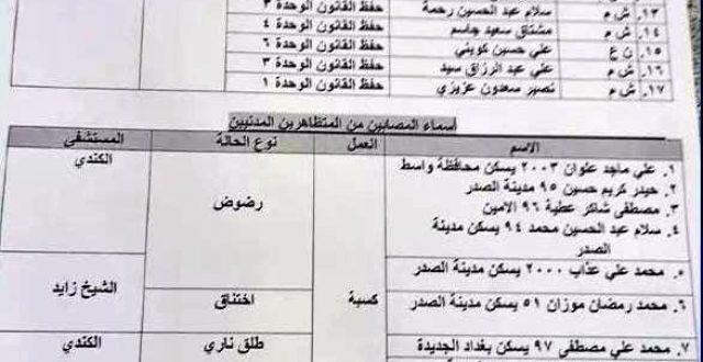 بالوثيقة.. حصيلة الشهداء والجرحى من المتظاهرين والقوات الامنية لاحداث التحرير