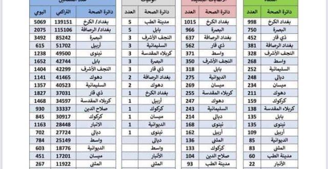 الموقف الوبائي والتلقيحي اليومي لجائحة كورونا المستجد في العراق اليوم الثلاثاء