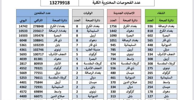 ارتفاع اعداد المصابين بكورونا في العراق الى اكثر من 12 الف
