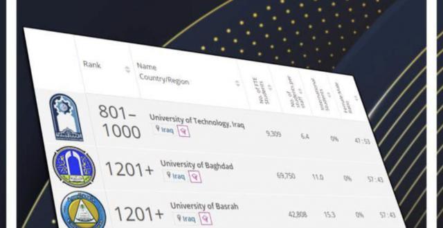 وزارة التعليم: جامعات التكنولوجية وبغداد والبصرة والمستنصرية تحقق مواقع تنافسية في تصنيف التايمز العالمي