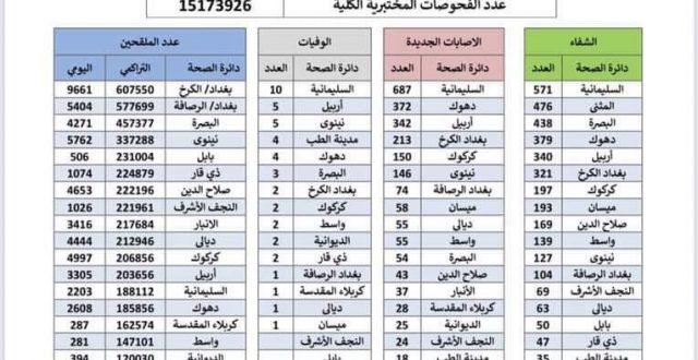 العراق يسجل ٤٥ حالة وفاة و ٢٤٠١ إصابة جديدة بكورونا